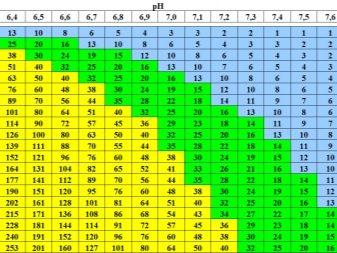 n trati v akvar um 13 foto norma no3 n trit v yak zniziti abo p dvischiti h zm st sp vv dnoshennya z fosfatami 6 - Нітрати в акваріумі (13 фото): норма NO3 і нітритів. Як знизити або підвищити їх зміст? Співвідношення з фосфатами